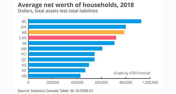 Albertans' net worth third highest in country
