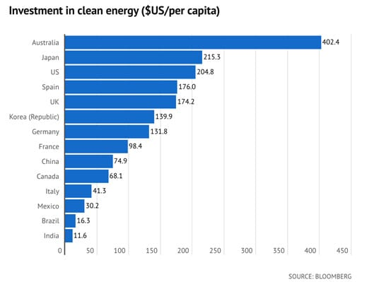 investment clean energy